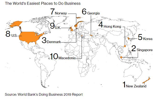 перелік найпростіших місць для ведення бізнесу - світовий банк, що веде бізнес 2019